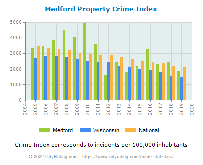 Medford Property Crime vs. State and National Per Capita