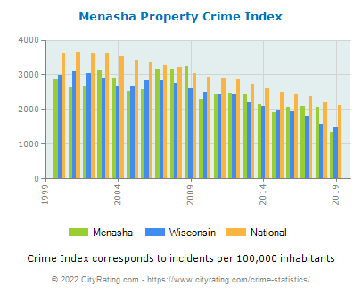 Menasha Property Crime vs. State and National Per Capita