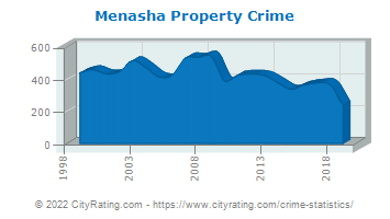 Menasha Property Crime