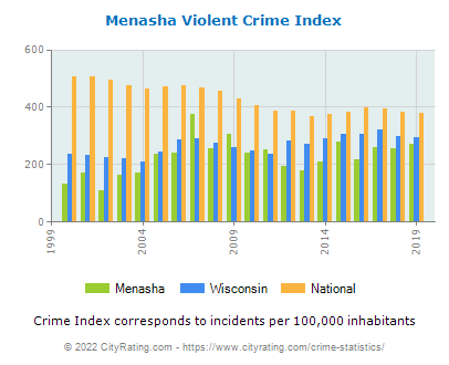 Menasha Violent Crime vs. State and National Per Capita