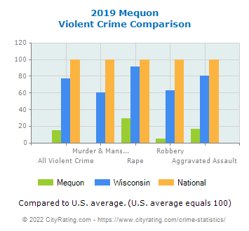 Mequon Violent Crime vs. State and National Comparison