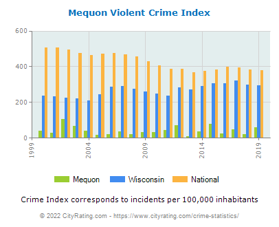 Mequon Violent Crime vs. State and National Per Capita