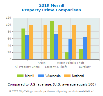Merrill Property Crime vs. State and National Comparison