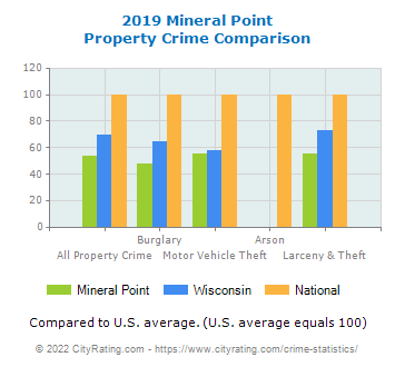 Mineral Point Property Crime vs. State and National Comparison