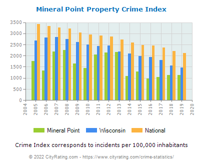 Mineral Point Property Crime vs. State and National Per Capita