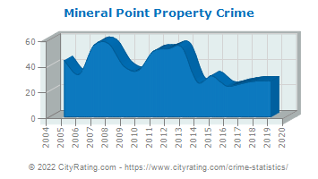 Mineral Point Property Crime