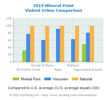 Mineral Point Violent Crime vs. State and National Comparison