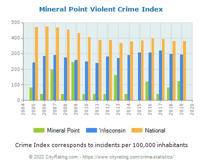 Mineral Point Violent Crime vs. State and National Per Capita