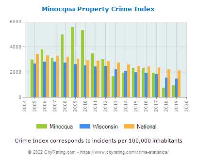 Minocqua Property Crime vs. State and National Per Capita