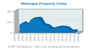 Minocqua Property Crime