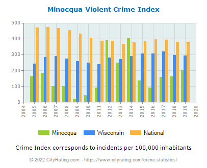 Minocqua Violent Crime vs. State and National Per Capita