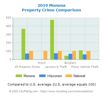 Monona Property Crime vs. State and National Comparison