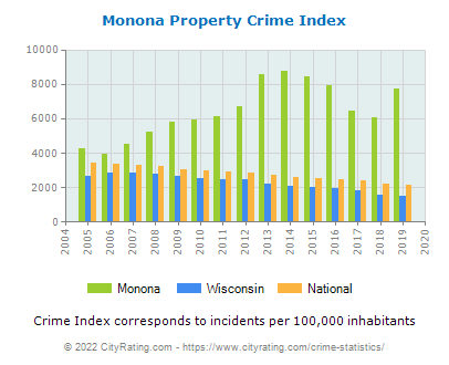 Monona Property Crime vs. State and National Per Capita