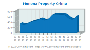 Monona Property Crime