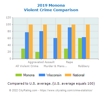 Monona Violent Crime vs. State and National Comparison