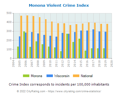 Monona Violent Crime vs. State and National Per Capita