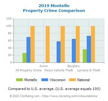 Montello Property Crime vs. State and National Comparison