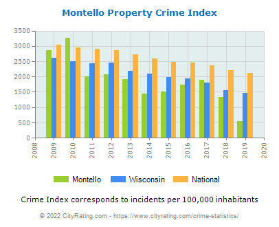 Montello Property Crime vs. State and National Per Capita