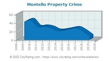 Montello Property Crime