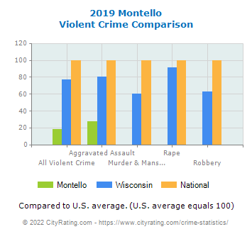 Montello Violent Crime vs. State and National Comparison