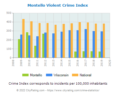Montello Violent Crime vs. State and National Per Capita