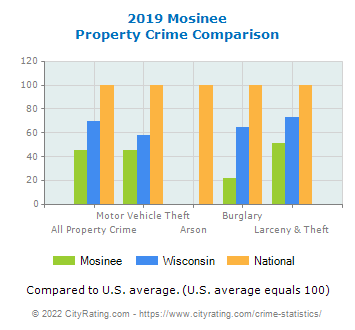 Mosinee Property Crime vs. State and National Comparison