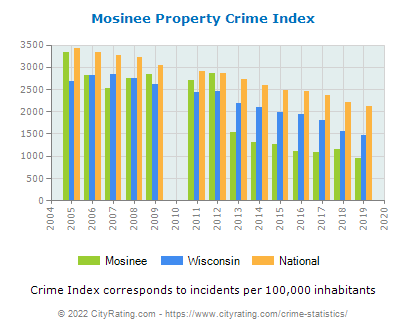 Mosinee Property Crime vs. State and National Per Capita