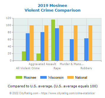 Mosinee Violent Crime vs. State and National Comparison