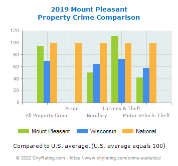 Mount Pleasant Property Crime vs. State and National Comparison