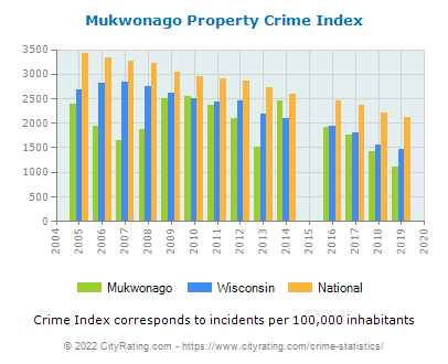 Mukwonago Property Crime vs. State and National Per Capita