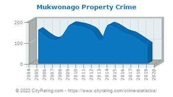 Mukwonago Property Crime