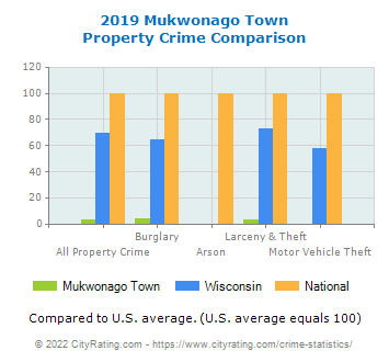 Mukwonago Town Property Crime vs. State and National Comparison