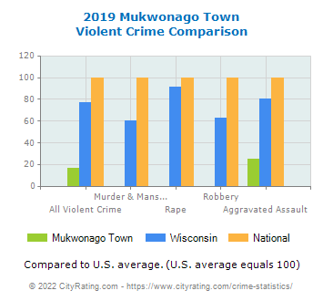 Mukwonago Town Violent Crime vs. State and National Comparison