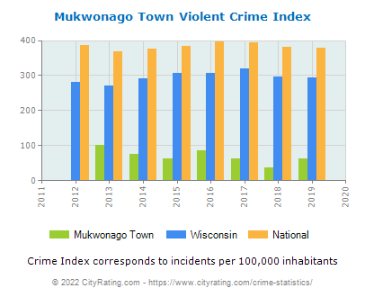 Mukwonago Town Violent Crime vs. State and National Per Capita