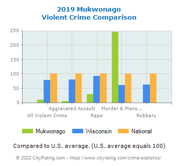 Mukwonago Violent Crime vs. State and National Comparison