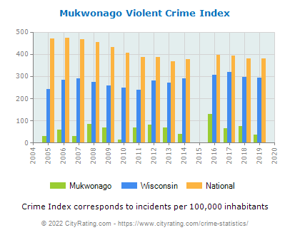 Mukwonago Violent Crime vs. State and National Per Capita