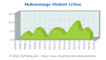 Mukwonago Violent Crime