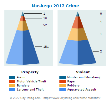 Muskego Crime 2012