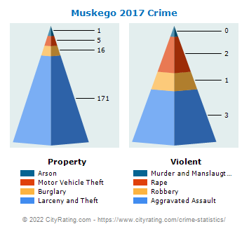 Muskego Crime 2017