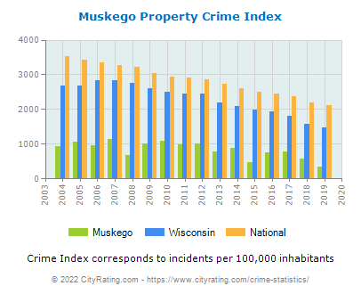 Muskego Property Crime vs. State and National Per Capita