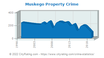 Muskego Property Crime