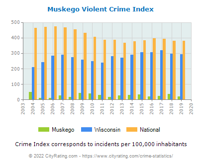 Muskego Violent Crime vs. State and National Per Capita