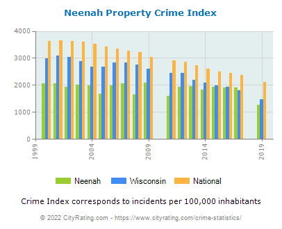 Neenah Property Crime vs. State and National Per Capita