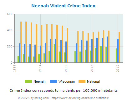 Neenah Violent Crime vs. State and National Per Capita