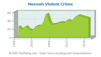 Neenah Violent Crime