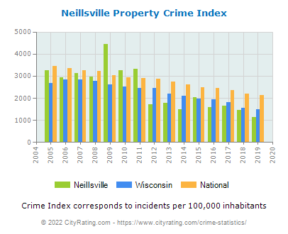 Neillsville Property Crime vs. State and National Per Capita