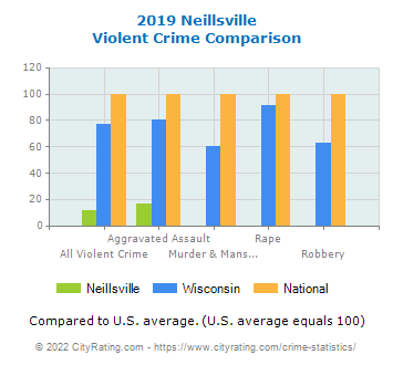 Neillsville Violent Crime vs. State and National Comparison