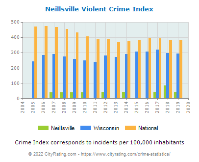 Neillsville Violent Crime vs. State and National Per Capita