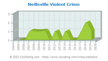 Neillsville Violent Crime