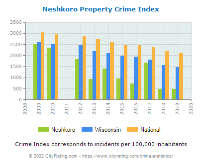 Neshkoro Property Crime vs. State and National Per Capita